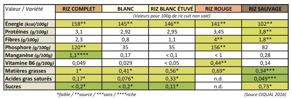 Le Riz - Tableau Comparatif Des Valeurs Nutritionnelles